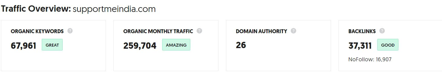Monthly organic traffic of Support Me India